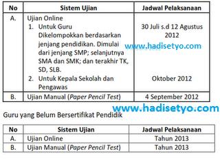 Jadwal UKG 2012, Wonosobo, Jawa Tengah
